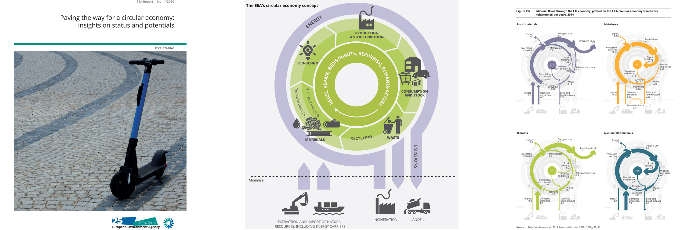 Paving the way for a circular economy insights on status and potentials
